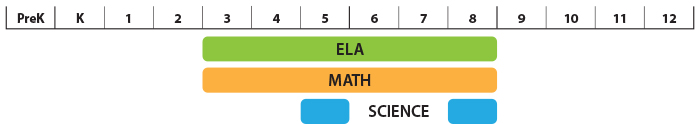 ELA: 3-8; Math: 3-8; Science: 5,8